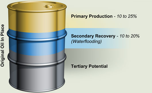Oil Recovery Overview